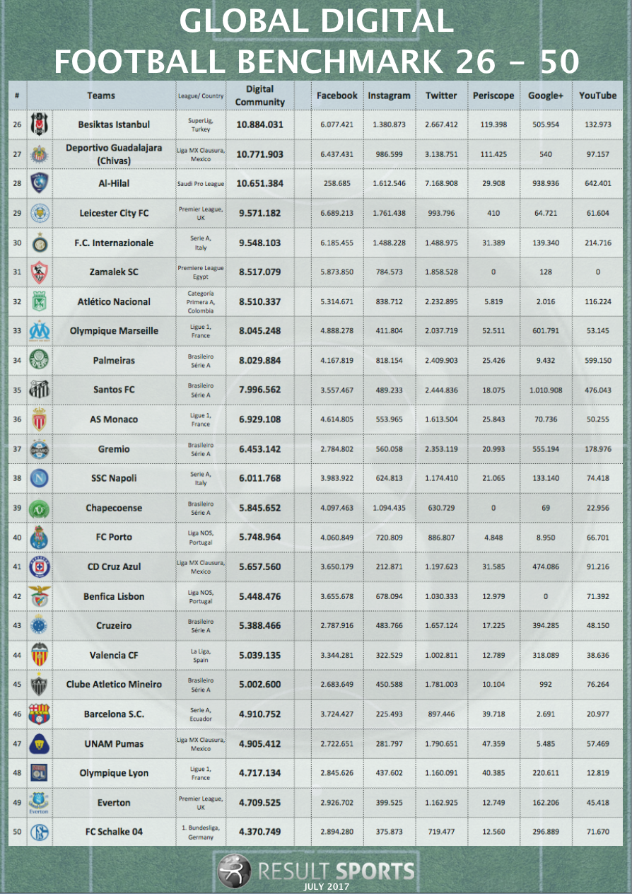Global-Football-Overview-Rank-26-50-July-2017