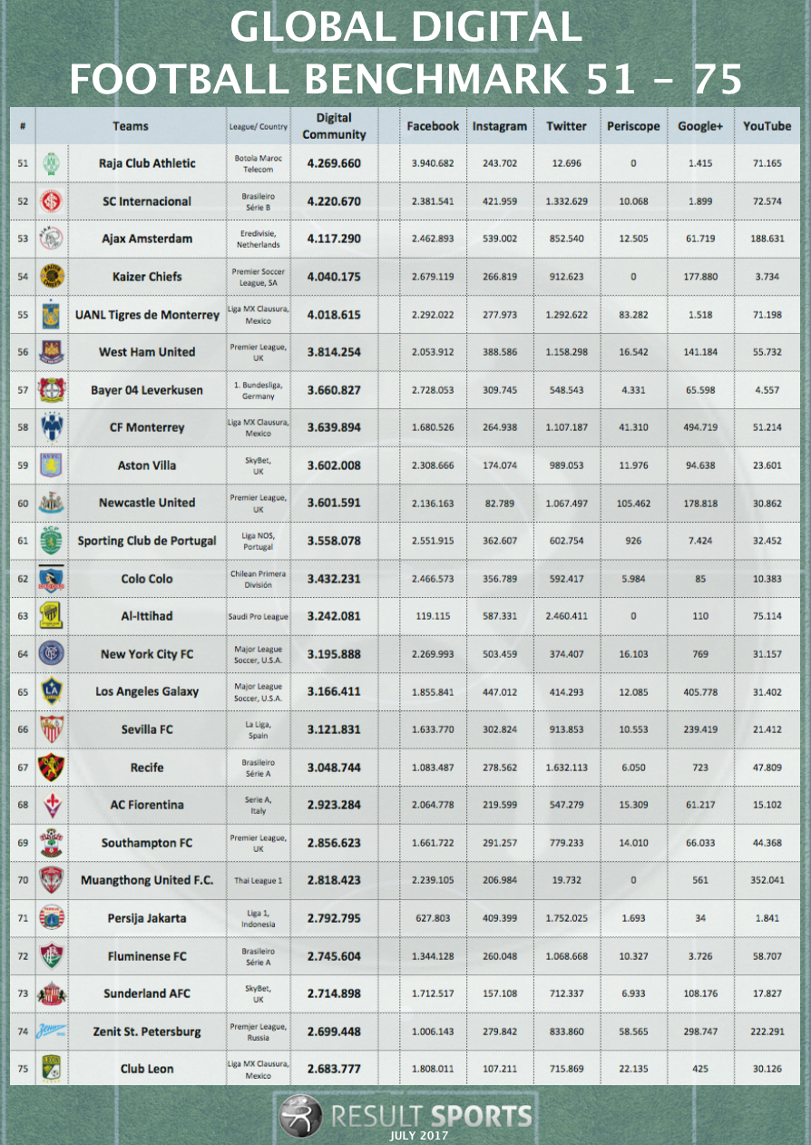 Global-Football-Overview-Rank-51-75-July-2017
